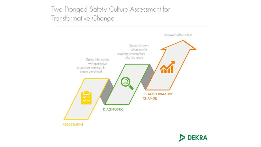 Safety culture assessment services by DEKRA