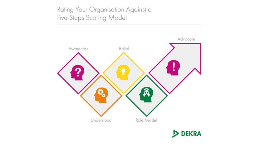 Six-steps scoring model – DEKRA