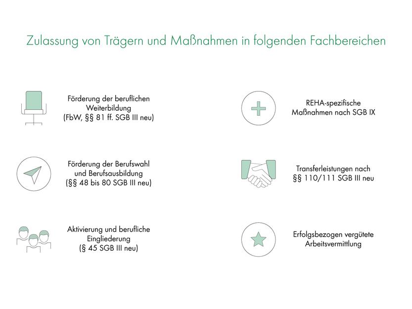 Zulassung von Trägern und Maßnahmen in folgenden Fachbereichen