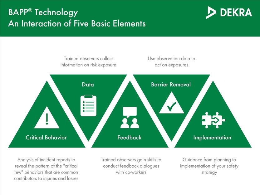 BAPP Technology® for improved workplace safety - DEKRA