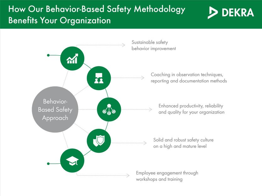 Benefits of behavior-based safety training - DEKRA