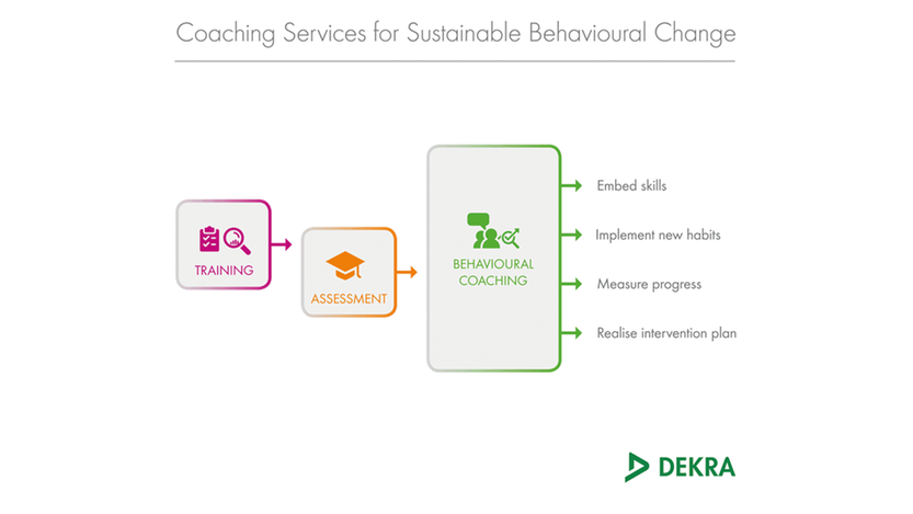 Behavioural coaching services – DEKRA