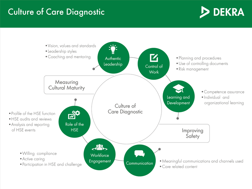 Culture of Care Diagnostic – DEKRA