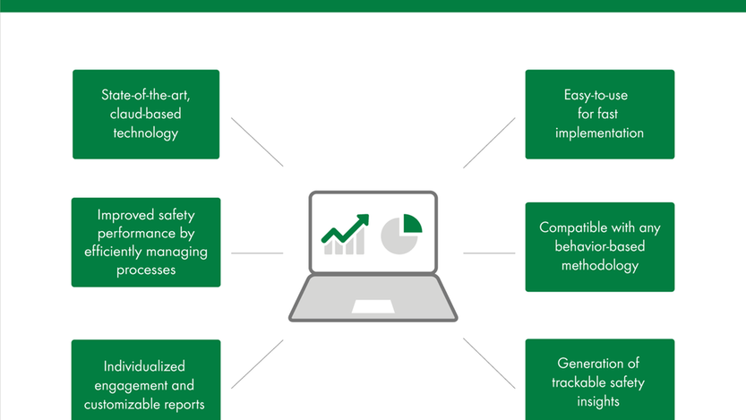 Behavior-based safety software
