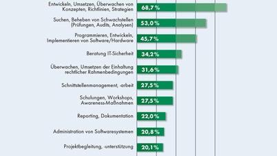 Die häufigsten Aufgaben von IT-Security-Fachkräften