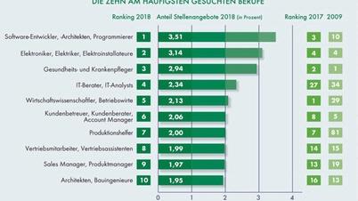 DEKRA Arbeitsmarktreport. Die zehn am häufigsten gesuchten Berufufe 2018