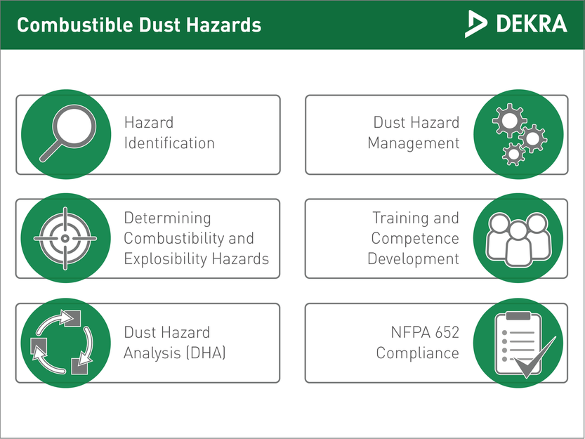 Combustible dust hazards – DEKRA Process Safety