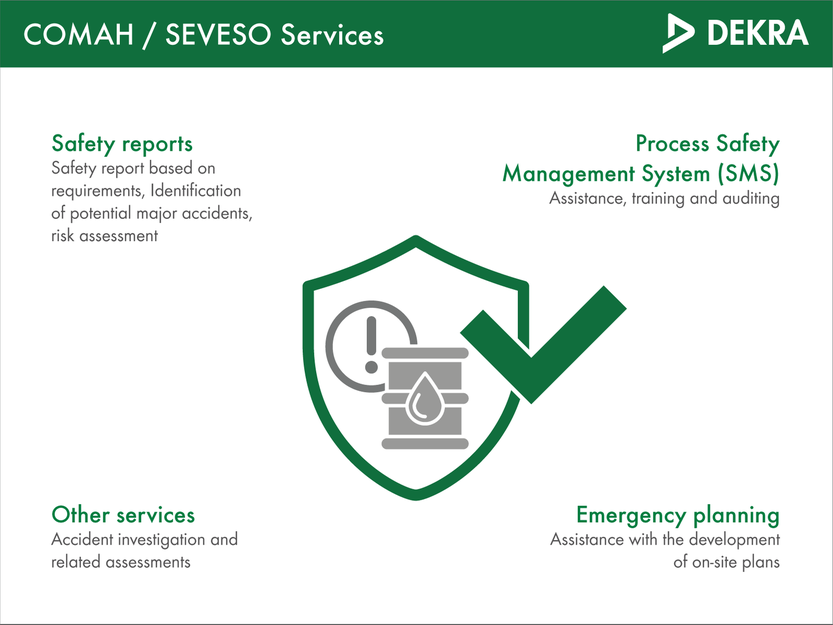 Services offered by DEKRA for COMAH and Seveso compliance.