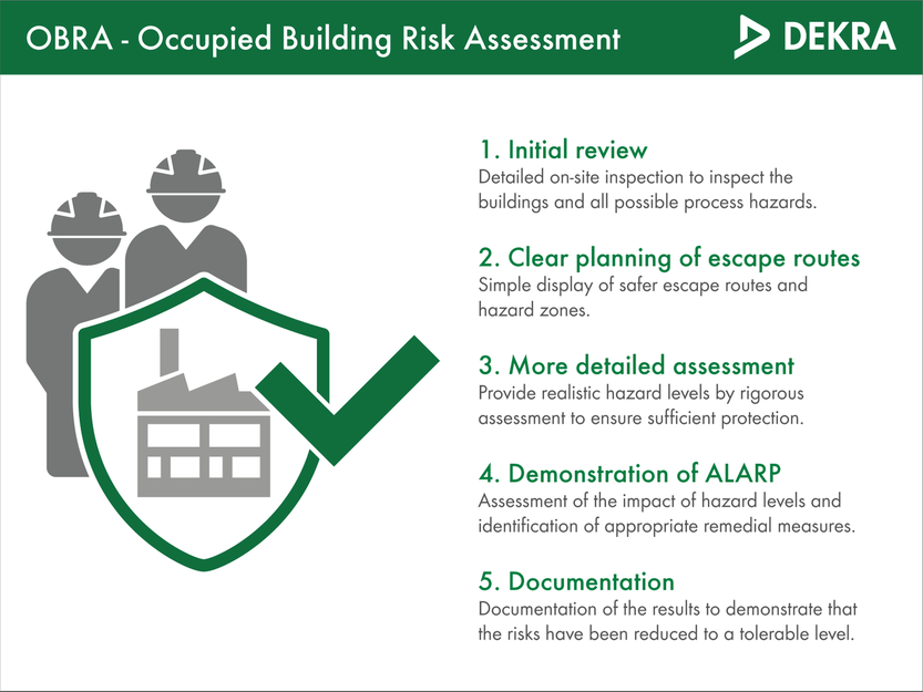 Five phases to perform a risk assessment for occupied buildings