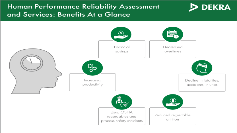 Benefits of human reliability assessment – DEKRA Consulting