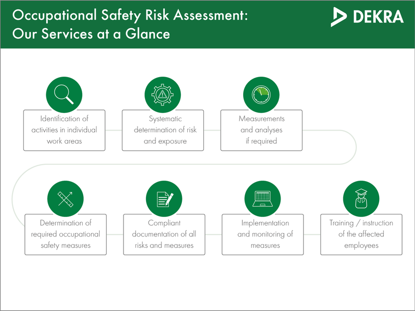 Risk assessment at work by DEKRA Consulting