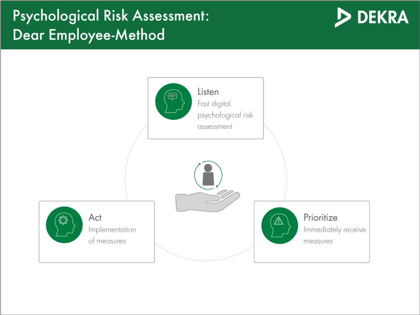 Psychological risk assessment using the DearEmployee Method