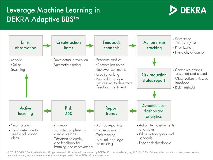Behavior-based machine learning – DEKRA Adaptive BBS™