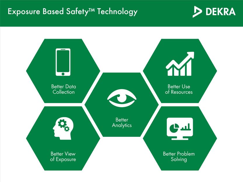 Exposure Based Safety™ Technology