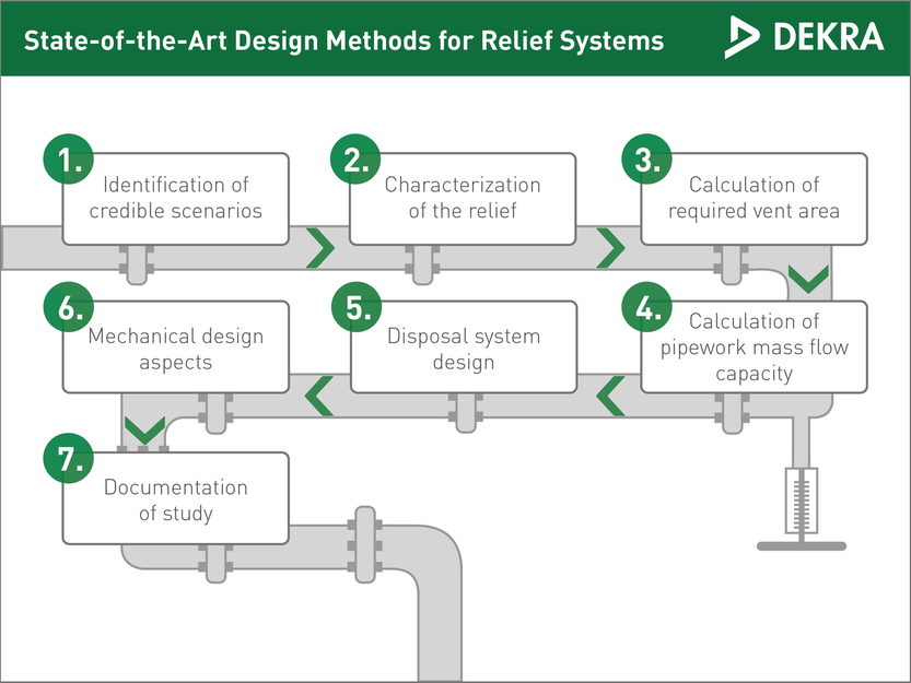 State-of-the-Art Design methods for Relief Systems – DEKRA