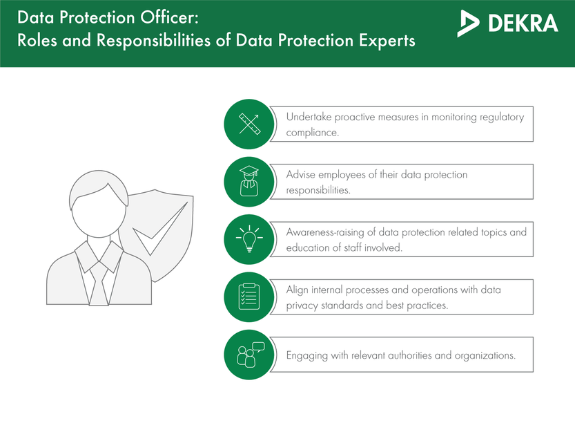Roles and responsibilities of a data protection officer