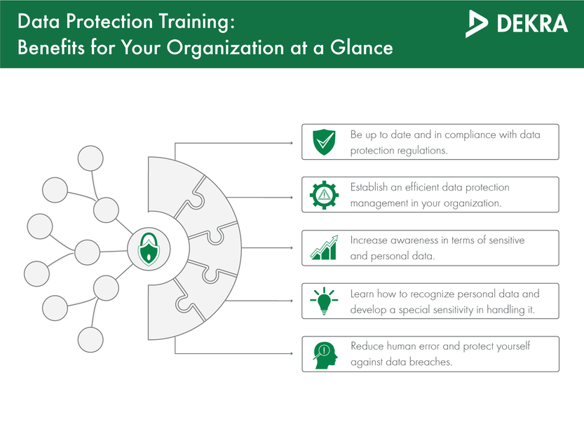 Data protection benefits resulting from our training courses