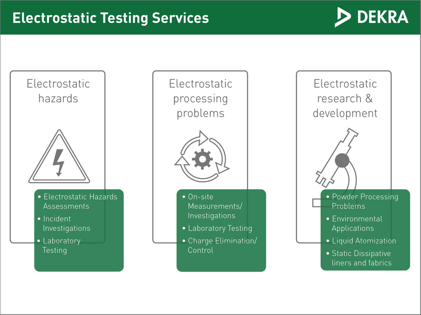 Services for Electrostatic Testing