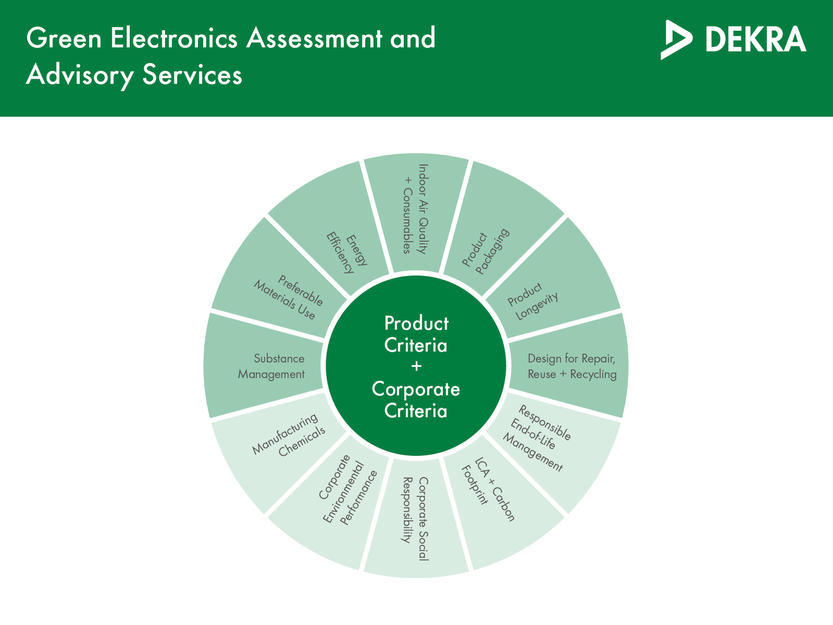 Product and company criteria for green electronics