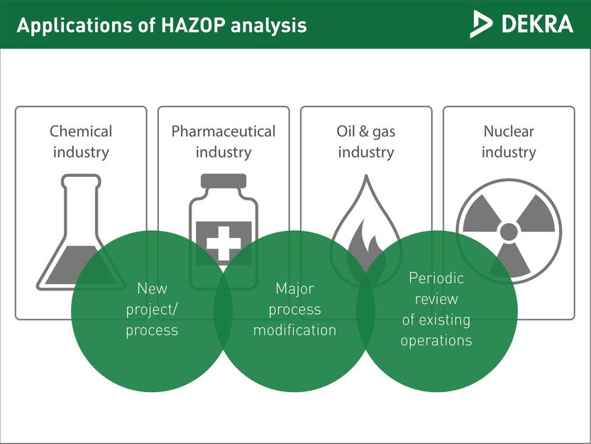 Hazard and operability (HAZOP) study - DEKRA