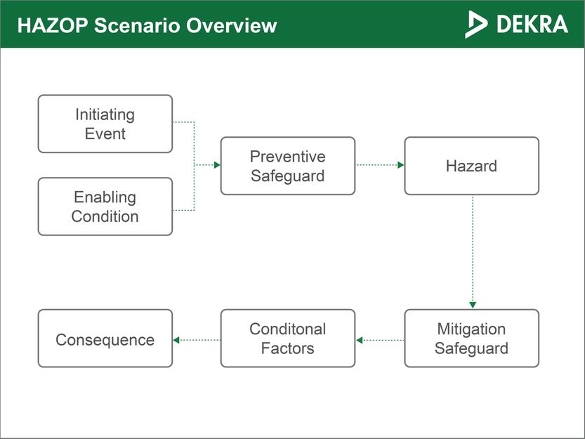 HAZOP scenario overview – DEKRA