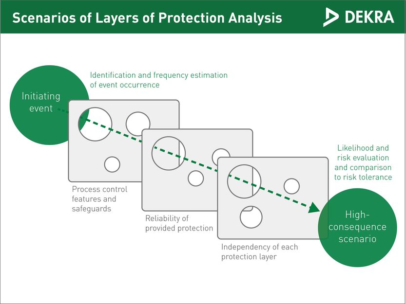Layers of protection analysis – DEKRA