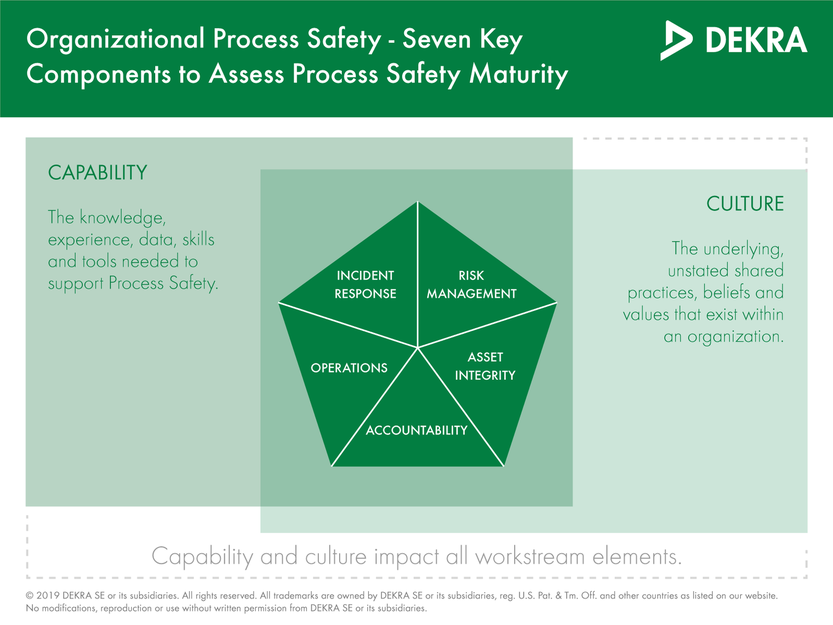 7 key components of process safety maturity assessments