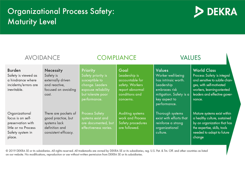 Maturity Level of Risk-Based Process Safety