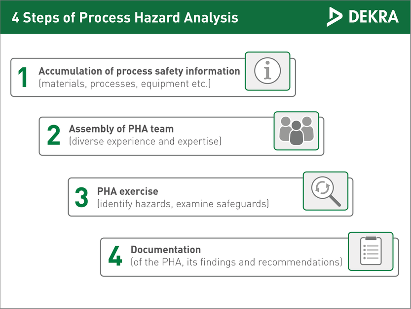 Process Hazard Analysis - DEKRA