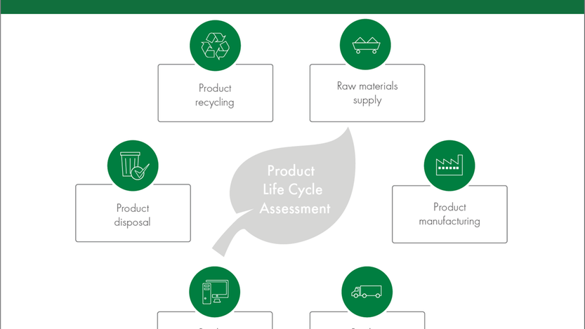 Assessment of a sustainable product's life cycle stages