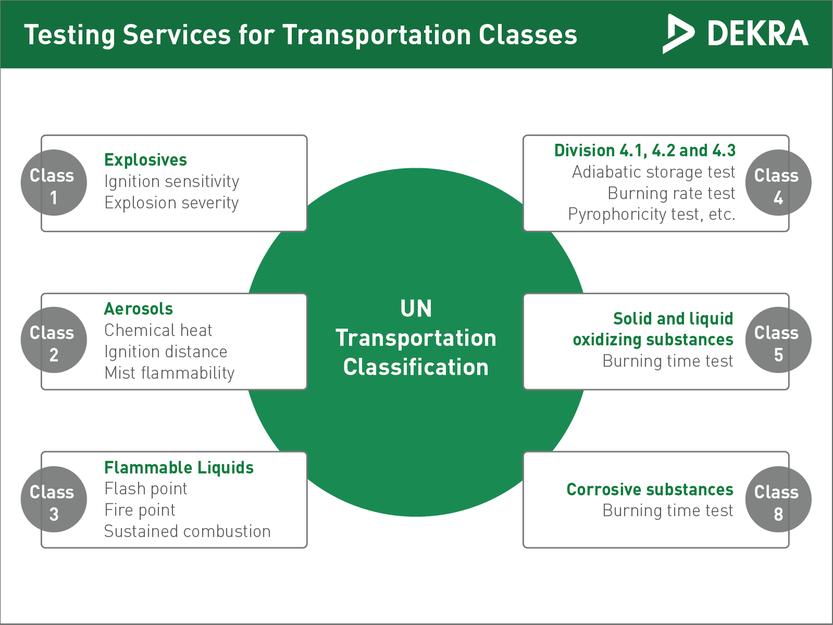 Testing for transportation classification – DEKRA