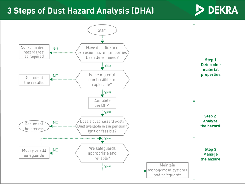 NFPA combustible dust analysis - DEKRA