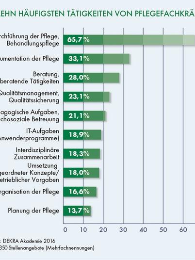 Die 10 häufigsten Tätigkeiten von Pflegekräften