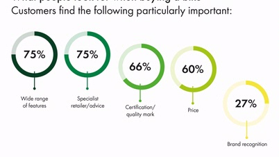 Forsa Survey Infographic