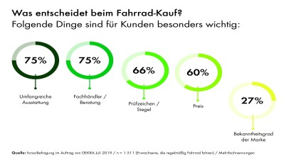 Forsa Umfrage Infografik