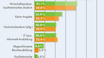 DEKRA Arbeitsmarkt Report Statistik