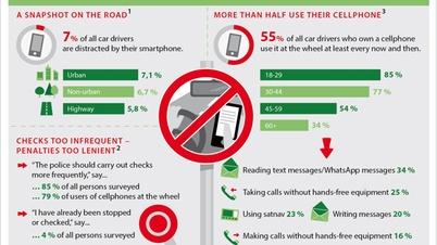 Infografik Ablenkung am Steuer durch Smartphones