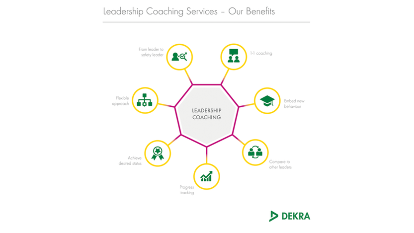 Our benefits of leadership coaching services – DEKRA