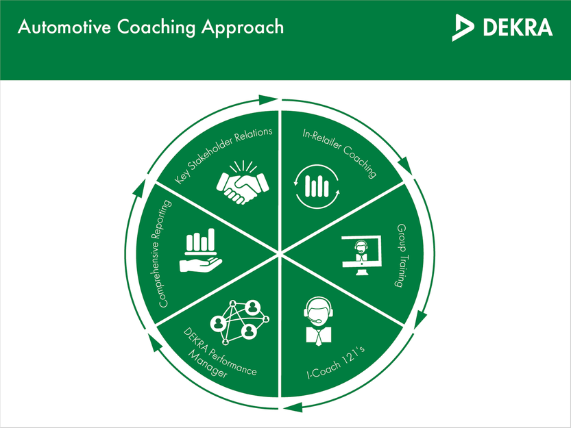 Our automotive coaching approach