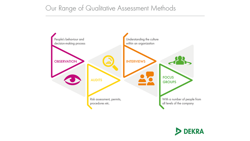 Qualitative assessment methods for safety culture – DEKRA
