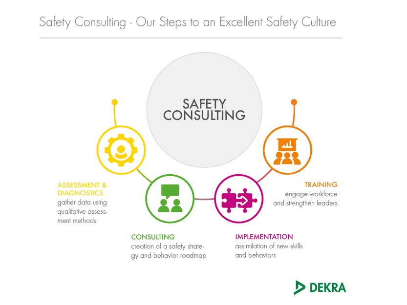 Safety Consulting – DEKRA