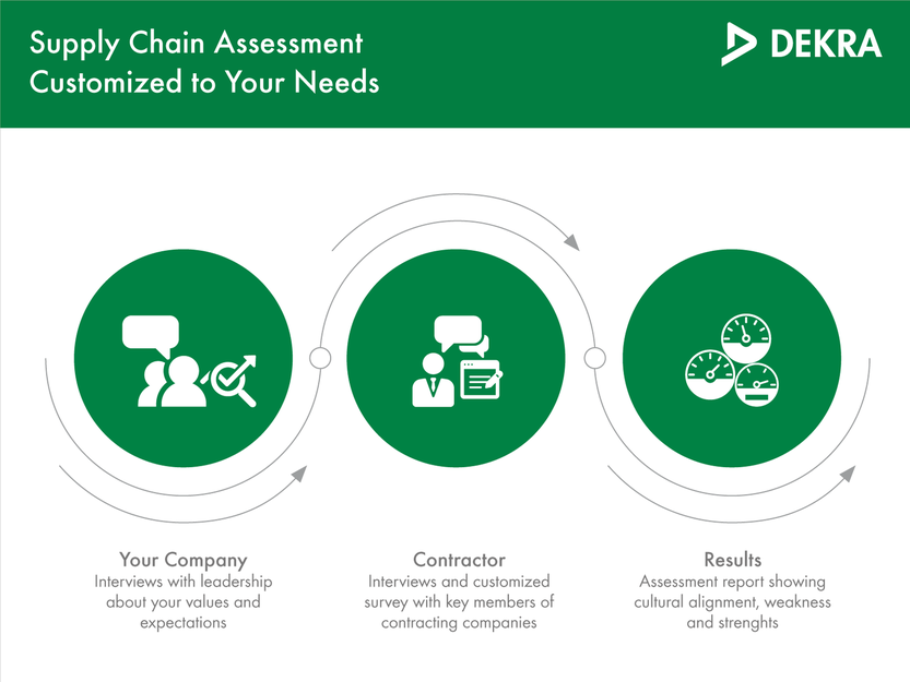 Supply Chain Assessment Process – DEKRA