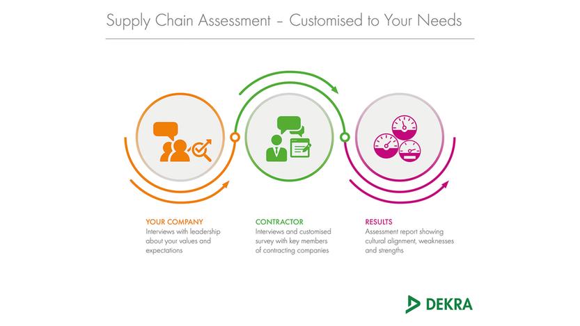 Supply Chain Assessment Process – DEKRA