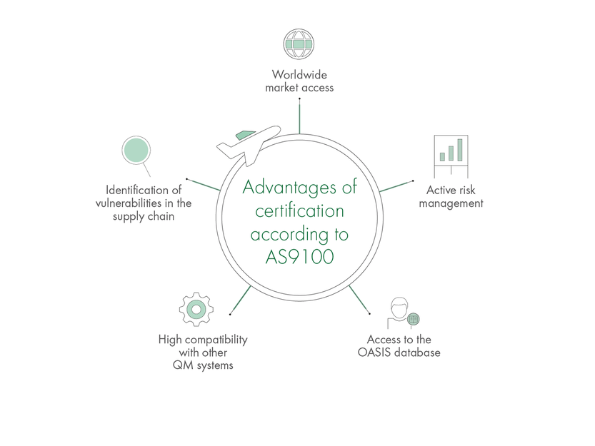 Advantages of certification according to AS9100