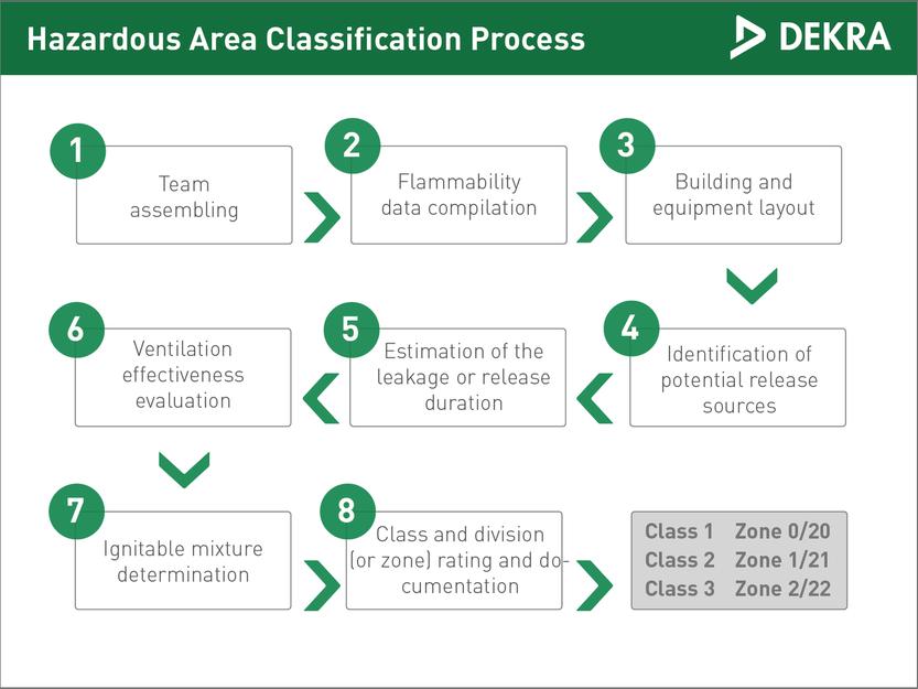 Hazardous area classification – DEKRA