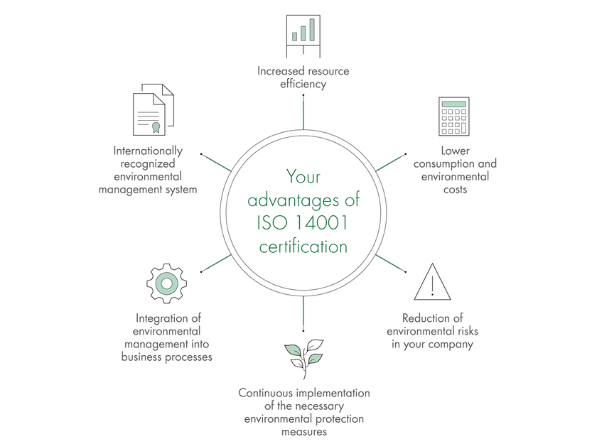 Your advantages of ISO 14001 certification