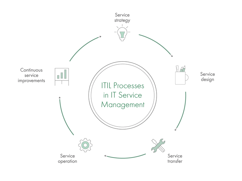 ITIL Process in IT Service Management
