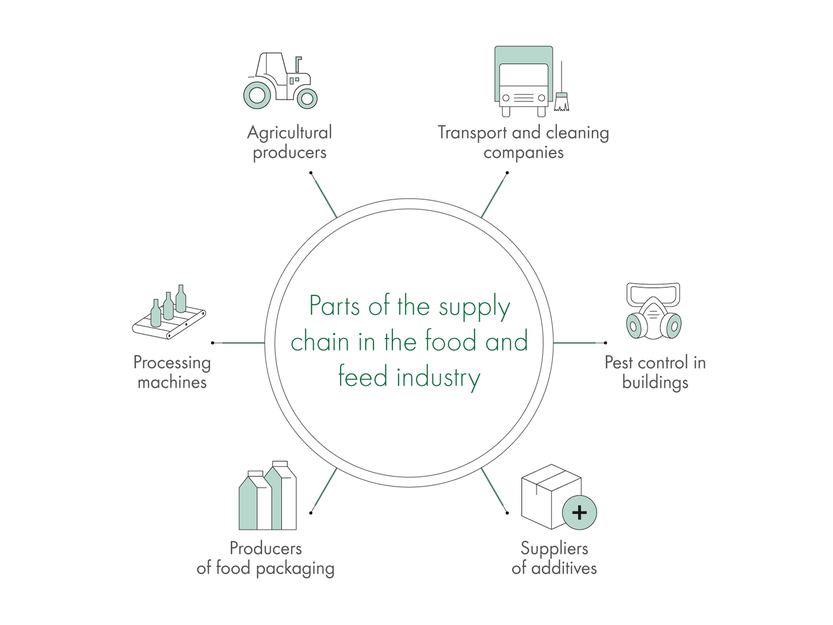 Parts of the supply chain in the food and feed industry