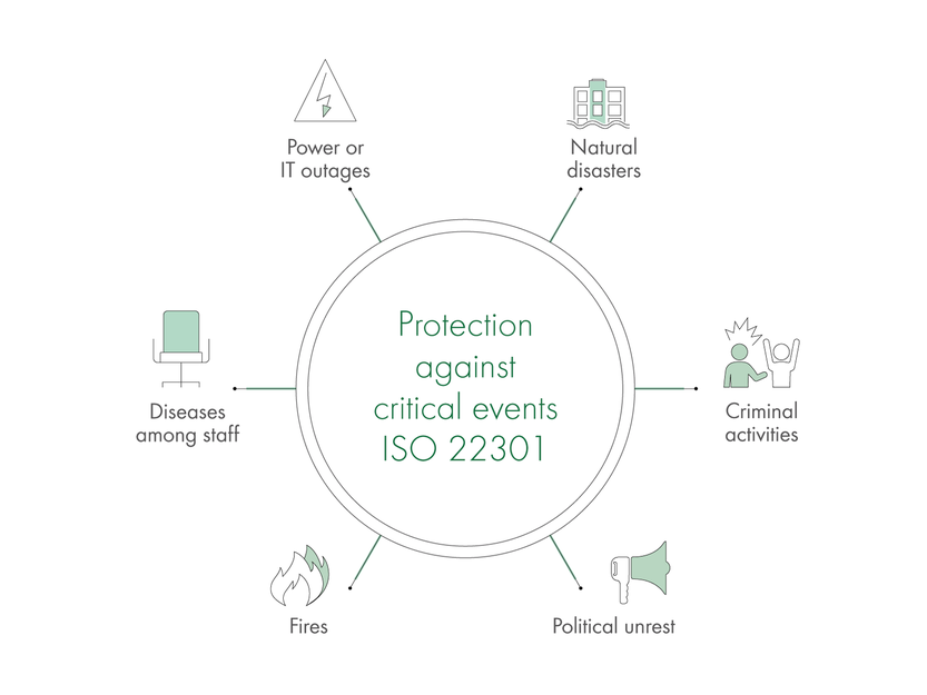 Protection against critical events ISO 22301