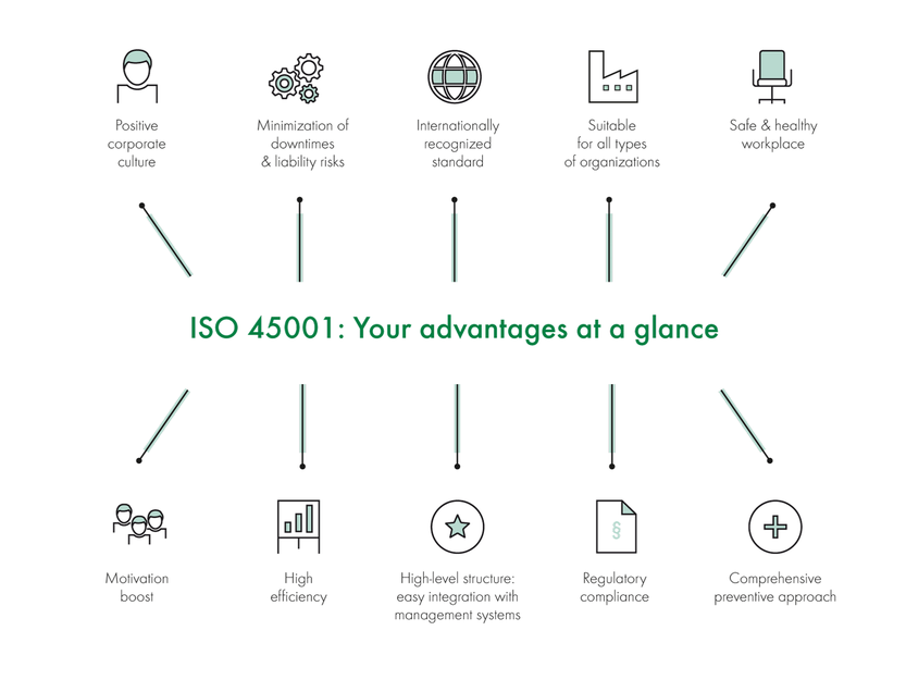 ISO 45001: Your advantages at a glance